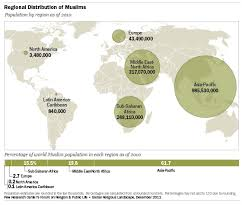 Global Muslim Population 2013