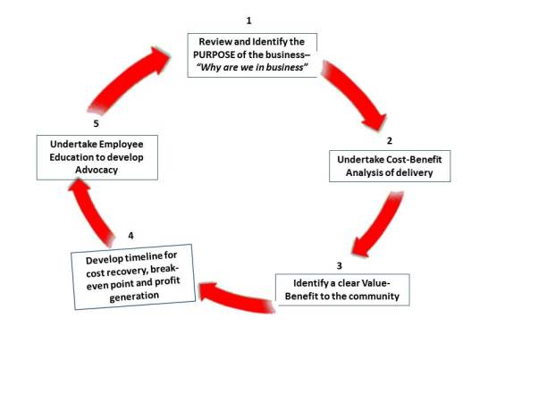 5_Steps-To Sustainability Cycle